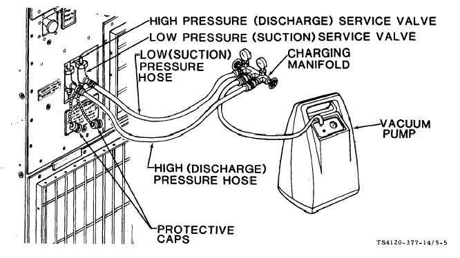 Figure 5 5 Evacuation Of Refrigeration System