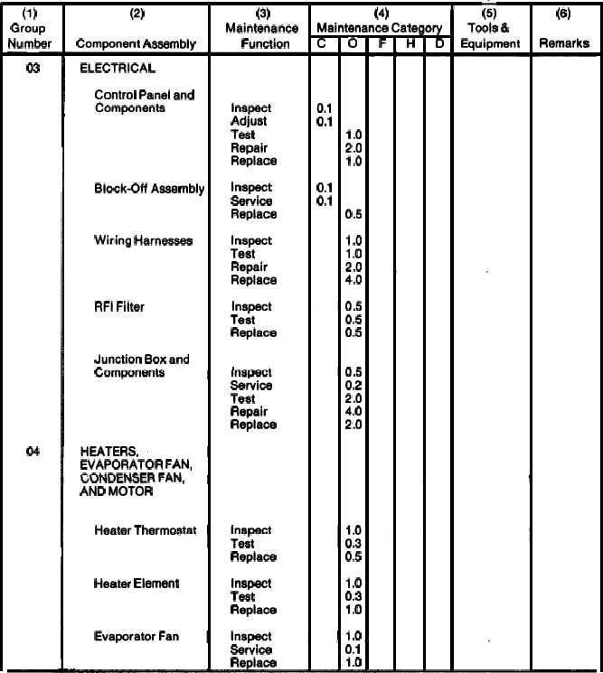 MAINTENANCE ALLOCATION CHART FOR AIR CONDITIONER - TM-5-4120-377-14_267